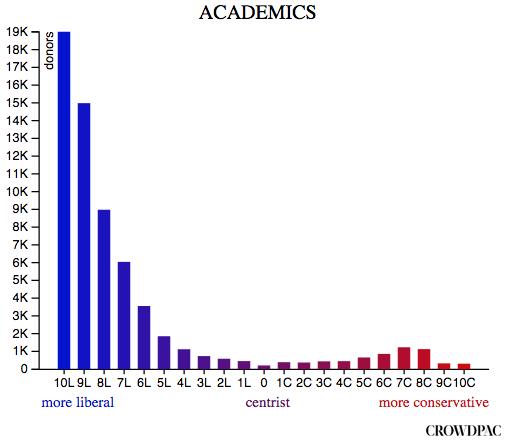 academicsdonor